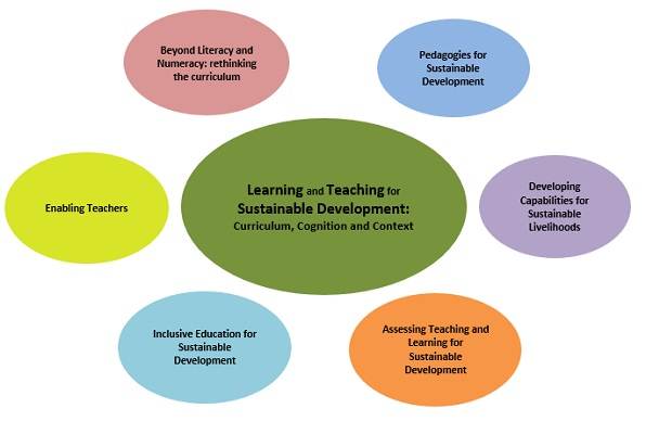 2017 Conference Theme – Learning and Teaching for Sustainable Development: Curriculum, Cognition and Context