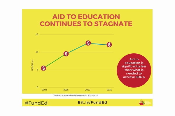 Making space for more and better aid to education
