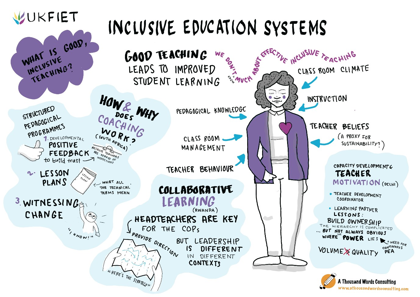 Visual storytelling of sessions at the UKFIET 2019 conference