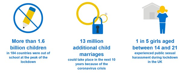 Infographic of out of stats of school children and girls including covid