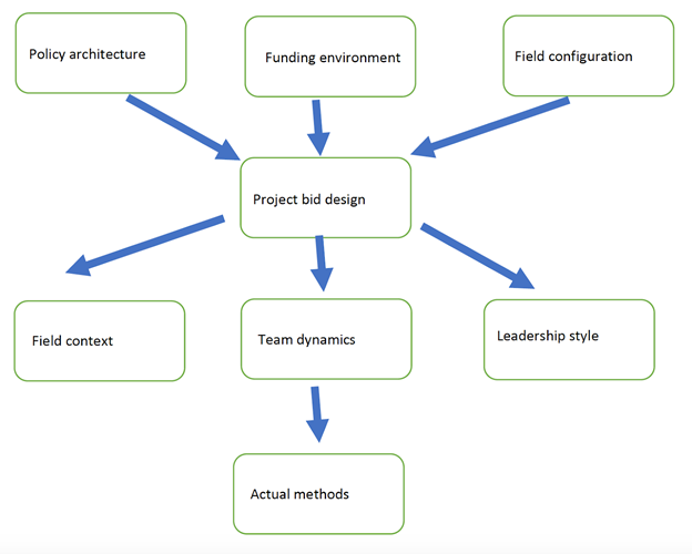 Project design diagram  with central element Project bid design,  with elements leading from that of Policy architecture, funding environment, field configuration, field context, leadership style and team dynamics.  From the team dynamics element flows actual methods