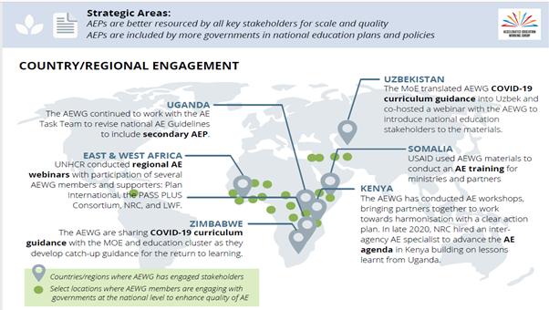The AEWG's National Engagement in 2021,  Map with points Uganda, East and West Africa, Zimbabwe, Uzbekistan, Somalia, Kenya