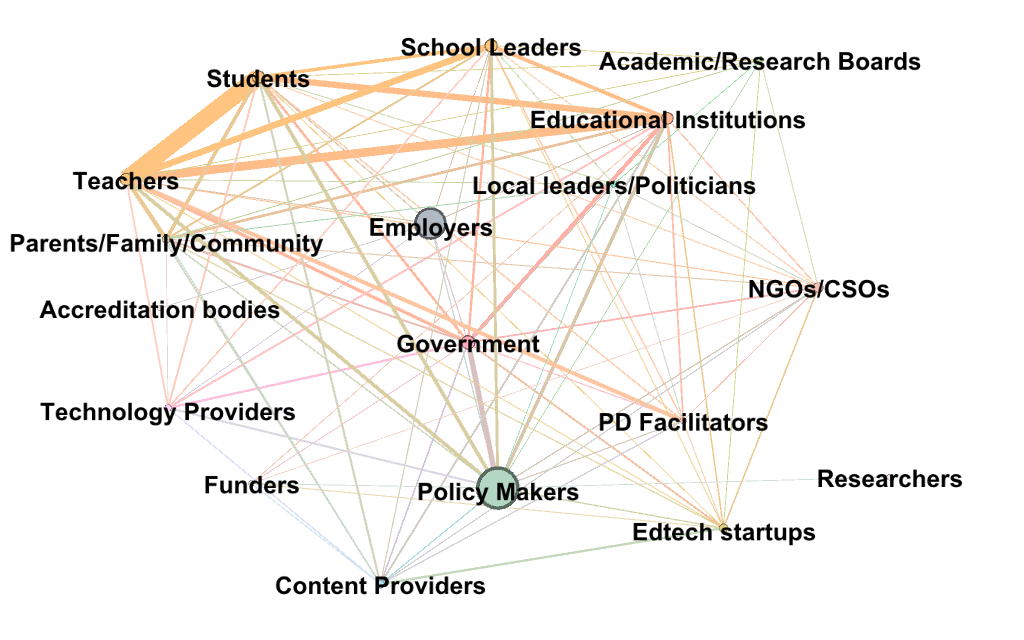 Diagram illustrating the Ed Tech Framework with key points of Employers and Policy Makers. Other members of the framework are: students, school leaders, Academic Research Boards, Educational Institutions, Teachers, Local leaders/politicians, Parents/Family/Community, Accreditation bodies, Government, NGOs/CSOs, Technology providers, PD Facilitators, Funders, Researchers, Edtech Startups, Content providers