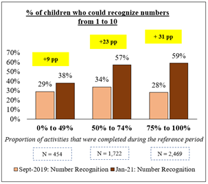 Graph showing the percentage of children who could recognise numbers from 1 to 10.  showing data from September 2019 and January 2021.  Showing increase in recognition of numbers in the 2021 data