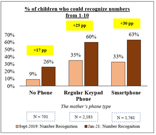 Graph showing the percentage of children who could recognise numbers from 1- 10 with mothers phone type being No phone, regular keypad phone and smart phone.  The data shows an increase for all data sets between 2019 and 2021 however the smallest number and increase was for those with no phone.  The difference between the keypad phone and smartphone increase was only 3% different