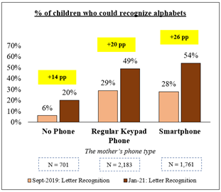 Graph showing the percentage of children who could recognise alphabets.  Data from September 2019 and January 2021, shows the mother's phone type: No phone, Regular Keypad phone, Smart Phone.  The data shows that there was an increase in recognition between 2019 and 2021 the smallest increase from the no phone dataset to the largest being that of the mothers with a smartphone.