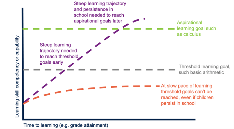 Graph showing learning skill competency or capability against Time to learning (e.g. grade attainment). Key thresholds show mid point of  Threshold learning goal, such as basic arithmetic and a higher Aspirational  learning goal such as calculus.   One graph line showing a slow pace for those whose learning threshold can't be reached  even if children persist in school.  A steeper learning trajectory which goes through both thresholds with persistence in school needed to reach aspirational goals early as it passes through the first threshold and later for the second threshold.