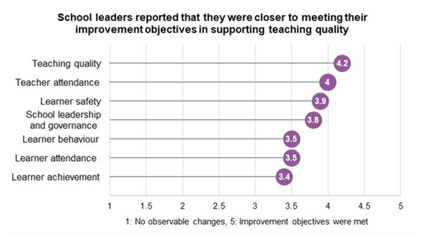Graph: School leaders reported that they were closer to meeting their improvement objectives in supporting teaching quality. The graph shows degrees between 1 and 5 with 1 being no observational changes and 5 being improvement objectives were met. The elements graded and their scores are: Learner achievement 3.4; Learner attendance 3.5; Learner behaviour 3.5; School leadership and governance 3.8; Learner safety 3.9; Teacher attendance 4; Teaching quality 4.2