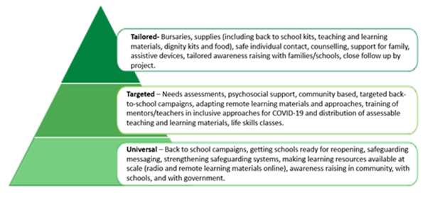 Green pyramid divided into three layers;  top third: Tailored - Bursaries, supplies (including back to school kits, teaching and learning materials, dignity kits and food) safe and individual contact, counselling, support for family, assistive devices, tailored awareness raising with families/schools, close follow  up by project.   Middle third: Targeted - Needs assessments, psychological support, community based, targeted back-to-school campaigns, adapting remote learning materials and approaches, training of mentors/teachers in inclusive approaches for COVID-19 and distribution of assessable teaching and learing materials, life skills classes.  Bottom third: Universal - Back to school campaigns, getting schools ready for re-opening, safeguarding messaging, strengthening safeguarding systems, making learning resources available at scale (radio and remote learning materials on line), awareness raising in the community, with schools, and with government.