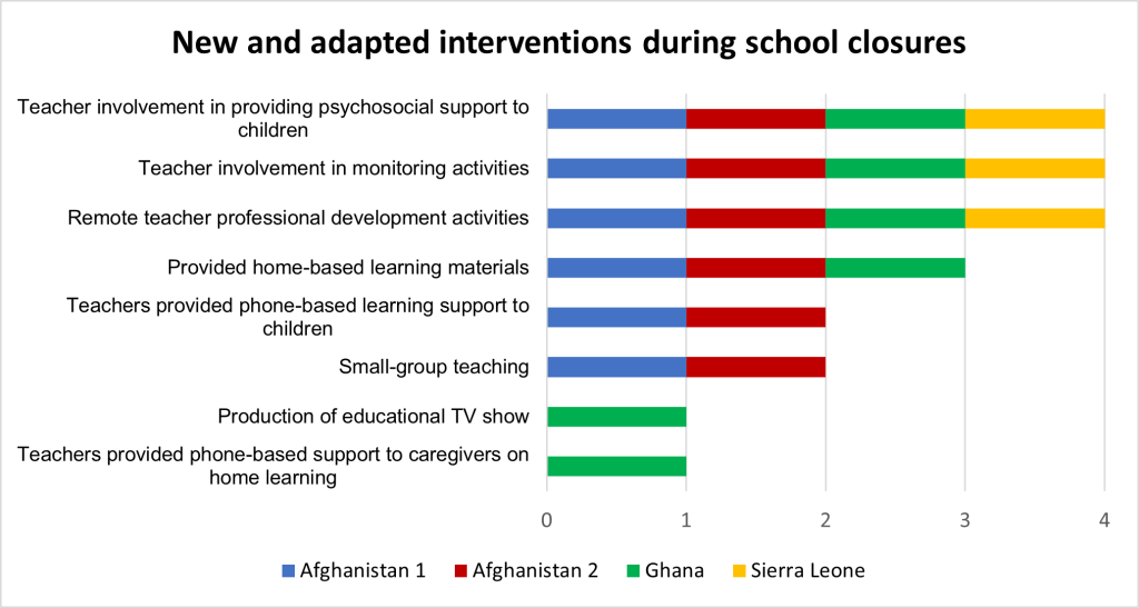 New and adapted interventions during school closures.  Table showing Afghanistan, Ghana and Sierra Leone.  Teacher involvement in psychosocial support to children - all counties; Teacher involvement in monitoring activities - all countries; Remote teacher professional development activites - all countries;  providing home based learning materials, AfGhanistan, and Ghana; Teachers provided phone based learning support - Afghanistan; Production of educational TV- Ghana only; Teachers provided phone based support to caregivers on  home learning - Ghana only.