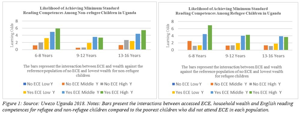 Graphs show Bars present the interactions between accessed ECE, household wealth and English reading competences for refugee and non-refugee children compared to the poorest children who did not attend ECE in each population.